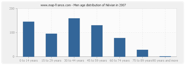Men age distribution of Névian in 2007