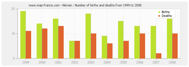 Névian : Number of births and deaths from 1999 to 2008