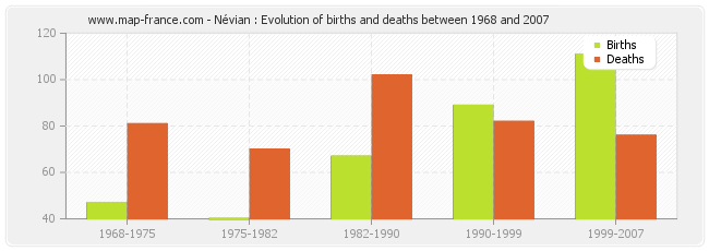 Névian : Evolution of births and deaths between 1968 and 2007