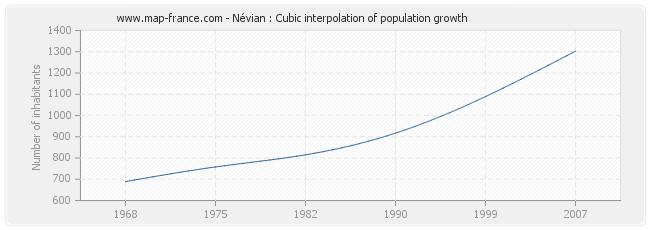 Névian : Cubic interpolation of population growth