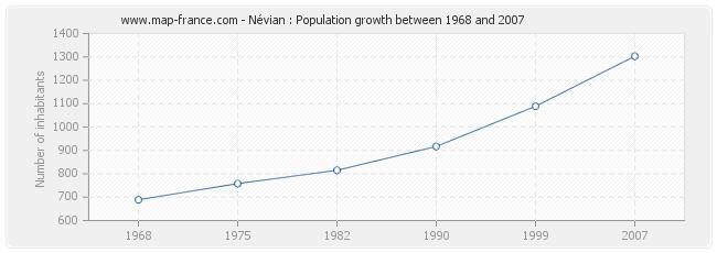 Population Névian