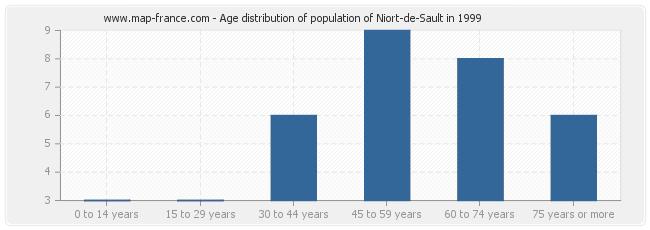 Age distribution of population of Niort-de-Sault in 1999