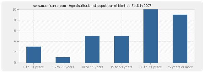 Age distribution of population of Niort-de-Sault in 2007