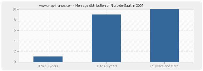 Men age distribution of Niort-de-Sault in 2007