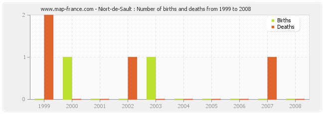 Niort-de-Sault : Number of births and deaths from 1999 to 2008