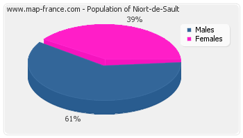 Sex distribution of population of Niort-de-Sault in 2007