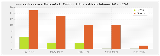 Niort-de-Sault : Evolution of births and deaths between 1968 and 2007