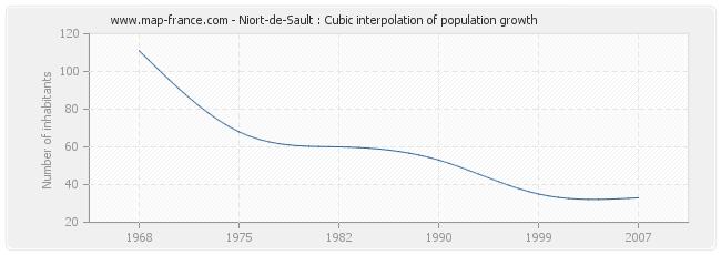 Niort-de-Sault : Cubic interpolation of population growth