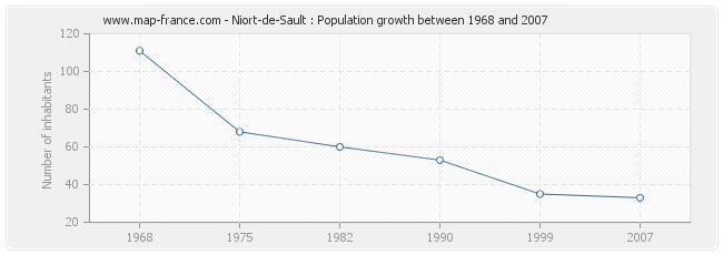 Population Niort-de-Sault