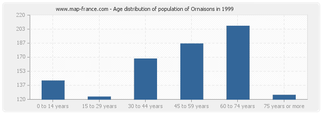 Age distribution of population of Ornaisons in 1999