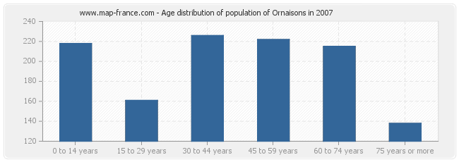 Age distribution of population of Ornaisons in 2007