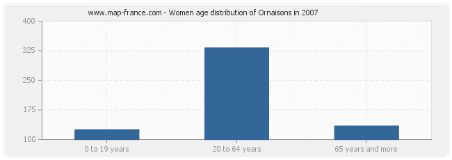 Women age distribution of Ornaisons in 2007