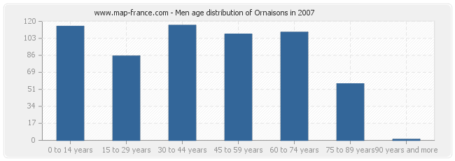 Men age distribution of Ornaisons in 2007