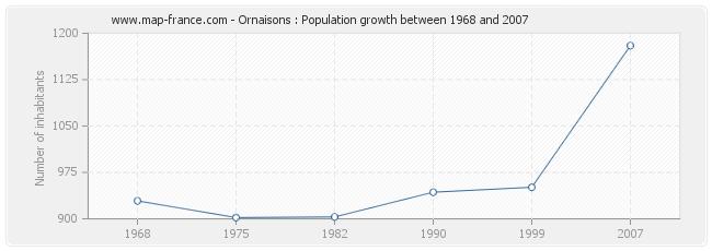 Population Ornaisons