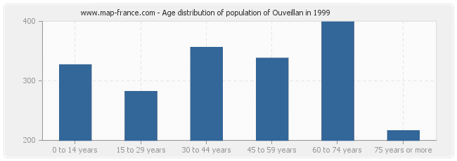 Age distribution of population of Ouveillan in 1999