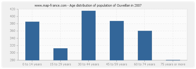 Age distribution of population of Ouveillan in 2007