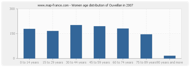 Women age distribution of Ouveillan in 2007
