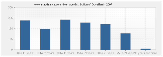 Men age distribution of Ouveillan in 2007