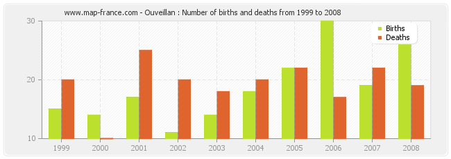 Ouveillan : Number of births and deaths from 1999 to 2008