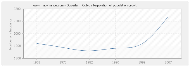 Ouveillan : Cubic interpolation of population growth