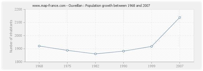 Population Ouveillan