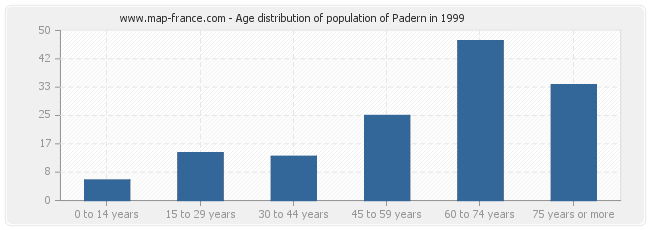 Age distribution of population of Padern in 1999