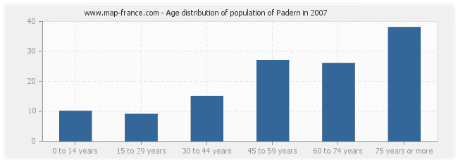 Age distribution of population of Padern in 2007
