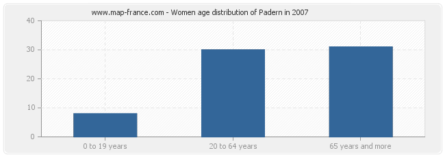Women age distribution of Padern in 2007