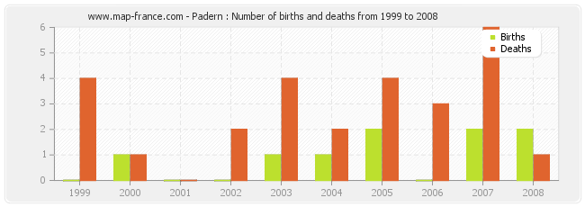 Padern : Number of births and deaths from 1999 to 2008