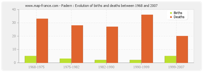 Padern : Evolution of births and deaths between 1968 and 2007