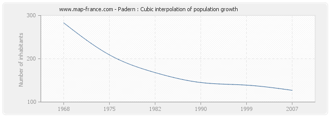 Padern : Cubic interpolation of population growth