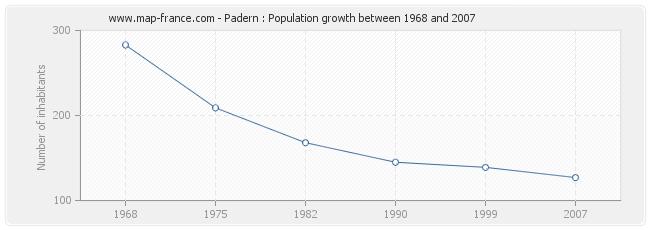 Population Padern