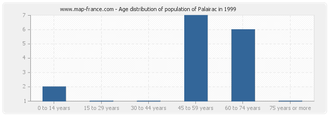 Age distribution of population of Palairac in 1999
