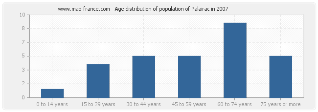 Age distribution of population of Palairac in 2007