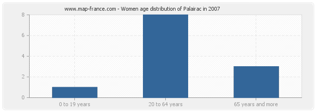 Women age distribution of Palairac in 2007