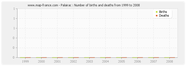 Palairac : Number of births and deaths from 1999 to 2008