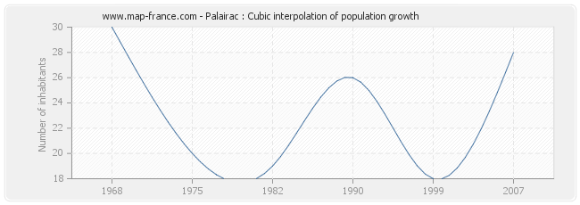 Palairac : Cubic interpolation of population growth