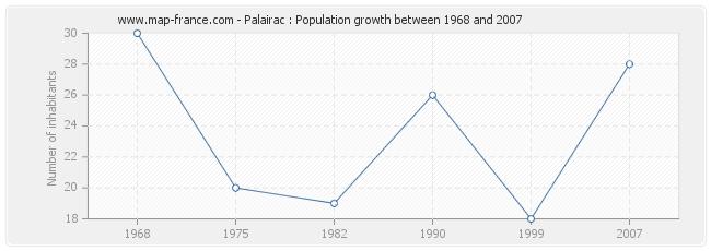 Population Palairac