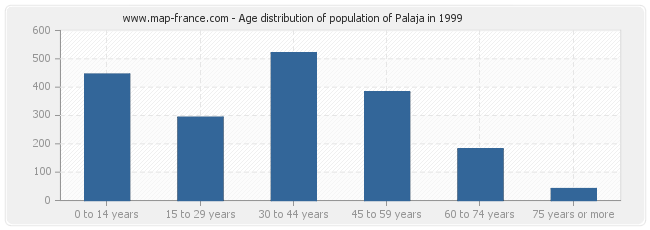 Age distribution of population of Palaja in 1999