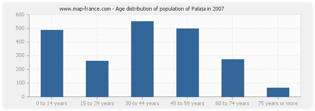 Age distribution of population of Palaja in 2007