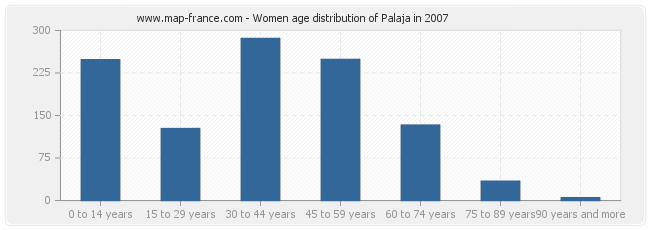 Women age distribution of Palaja in 2007