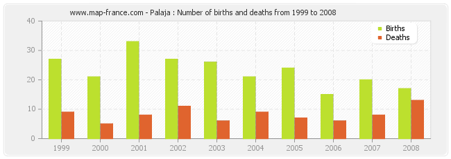 Palaja : Number of births and deaths from 1999 to 2008