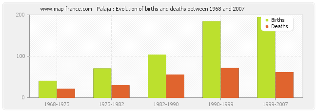 Palaja : Evolution of births and deaths between 1968 and 2007