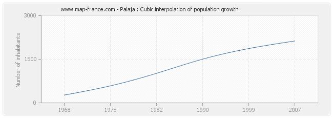 Palaja : Cubic interpolation of population growth