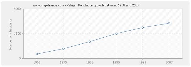 Population Palaja