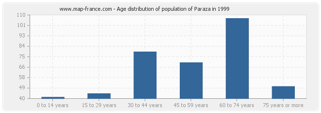 Age distribution of population of Paraza in 1999