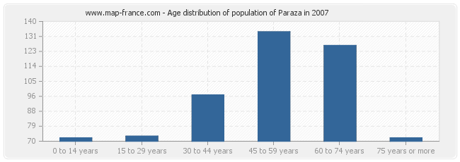 Age distribution of population of Paraza in 2007