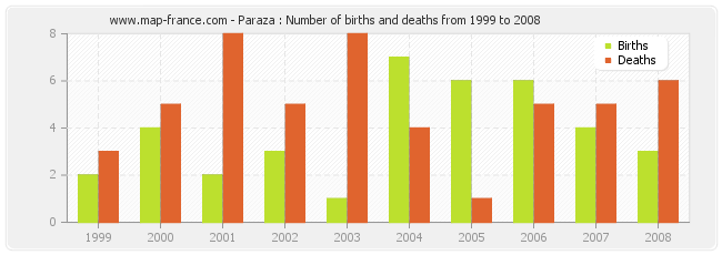 Paraza : Number of births and deaths from 1999 to 2008
