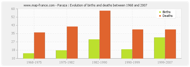 Paraza : Evolution of births and deaths between 1968 and 2007