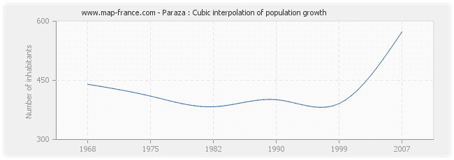 Paraza : Cubic interpolation of population growth